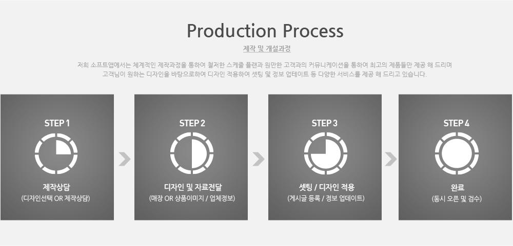 제작및개설과정